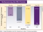 RLS Linderung durch Pflaster